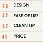 Best Slow Juicer Rating - 4.7