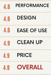Best Juicer Reviews - Rating 4.8